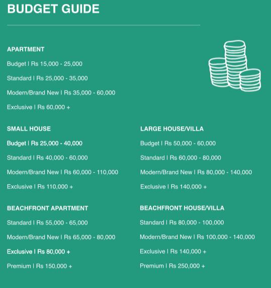 Property rental Budget guide